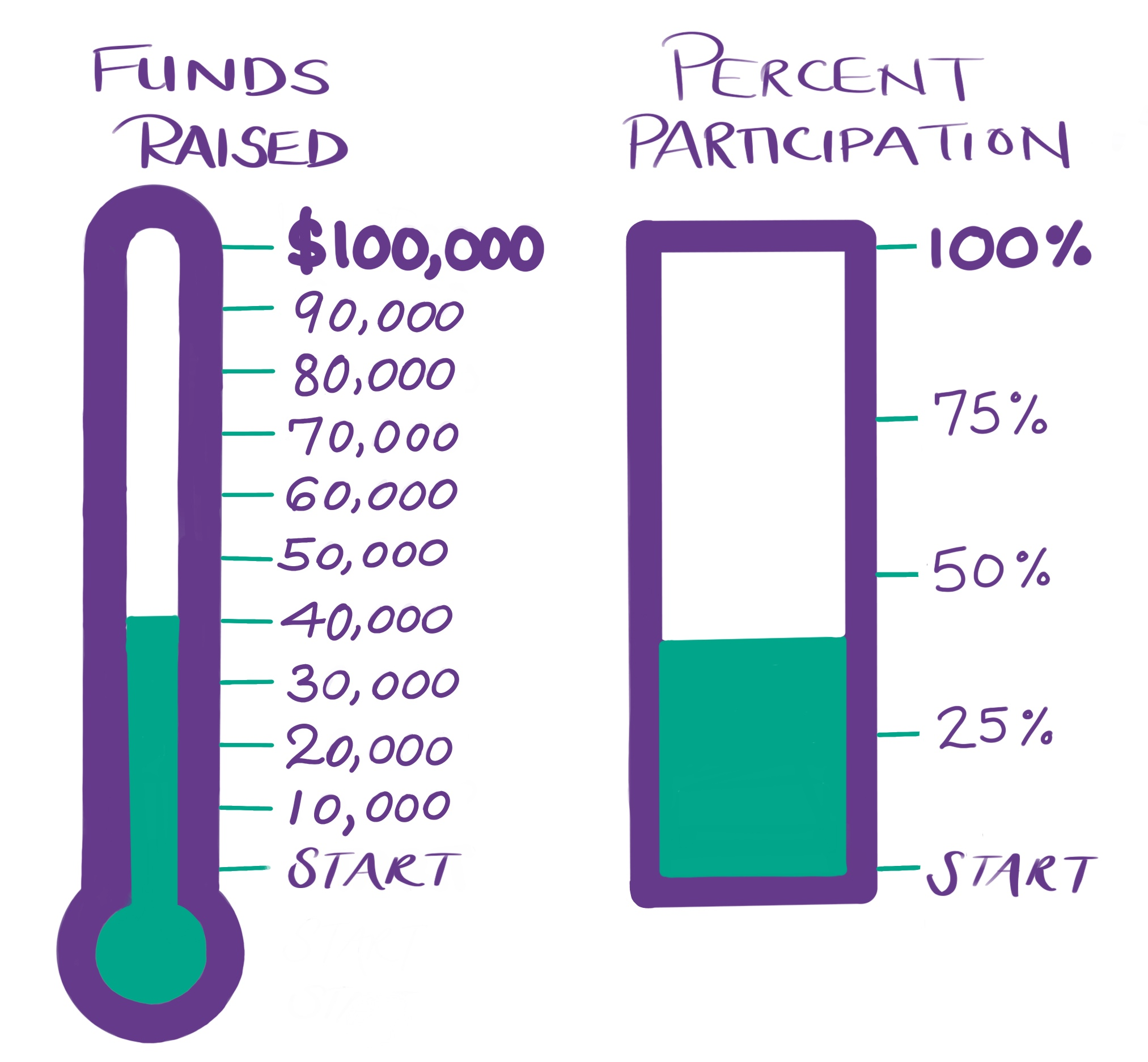 Annual_Fund_Progress